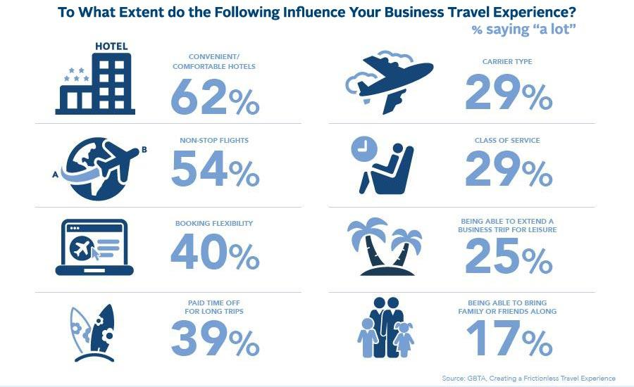 Infographic - what influence business travel experience
