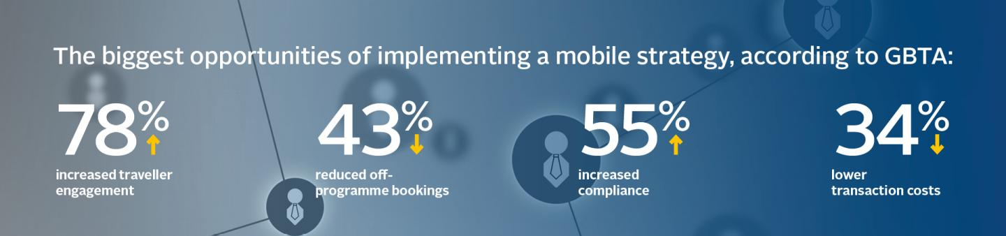 further data for building a mobile strategy